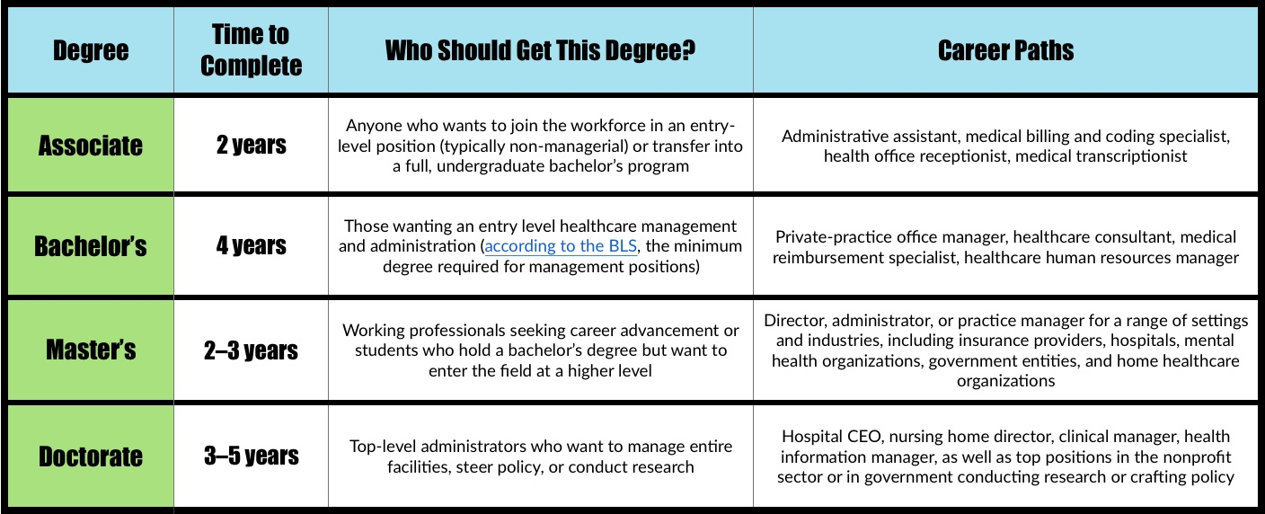 Health Administration Degree levels explained